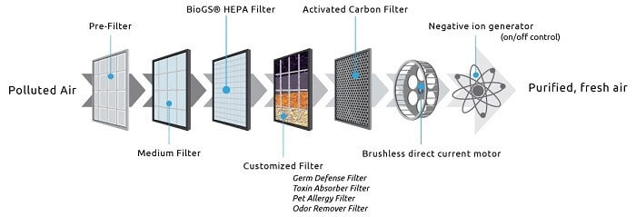 rabbit air minusa2 filtration system activated carbon