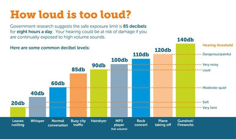 Loudness how loud is too loud